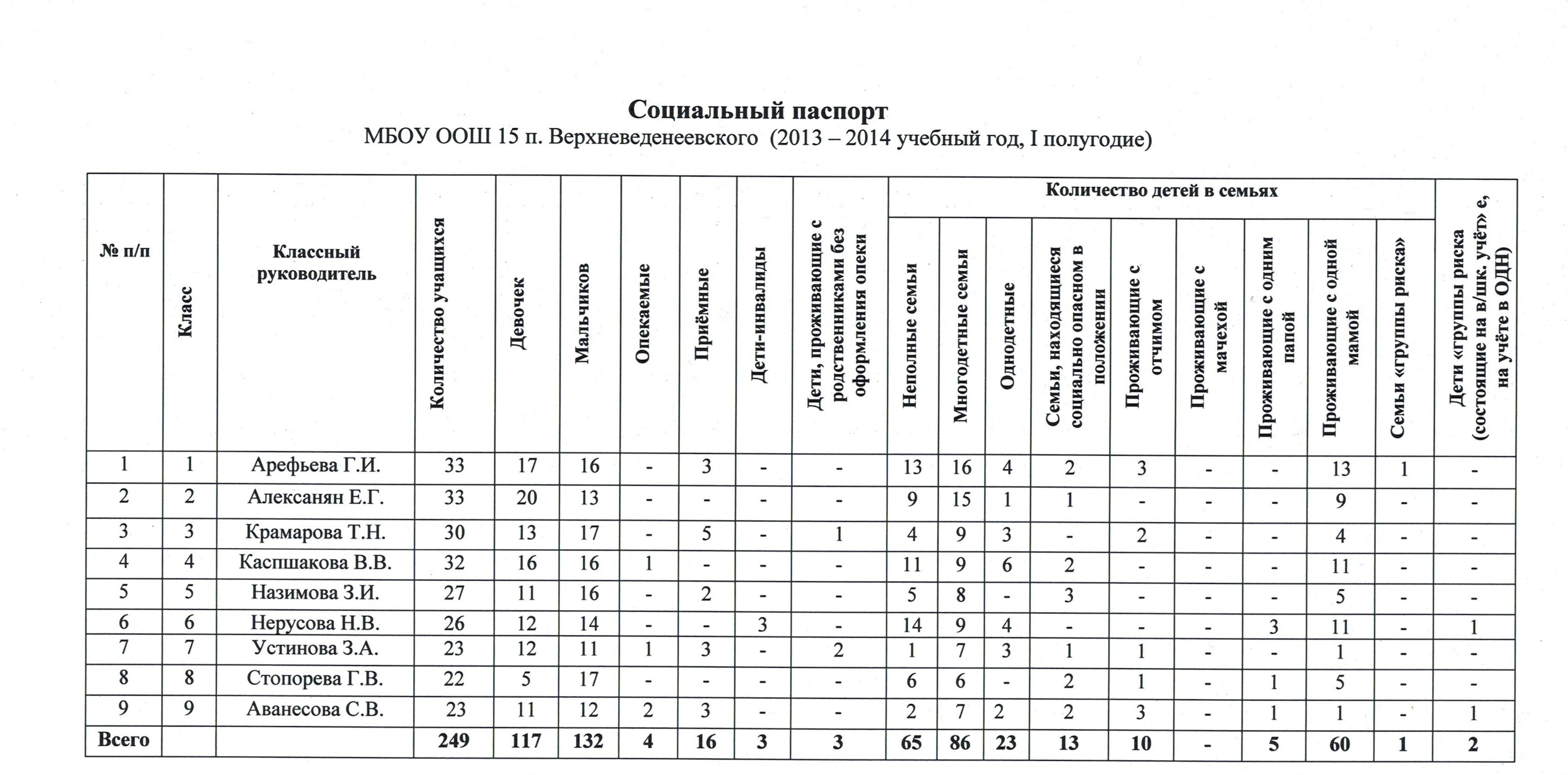 http://belschool15.kuban.ru/doc/1_1.jpg